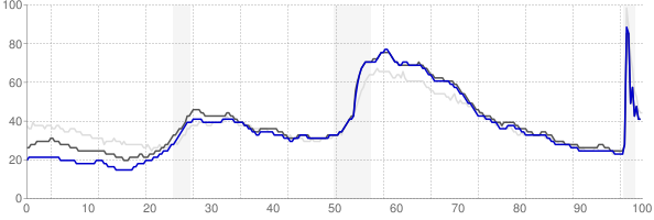 Winston, North Carolina monthly unemployment rate chart